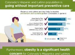 Health Perspectives: Hispanics & Latinos