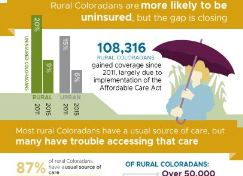 Health Perspectives: Rural