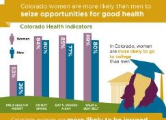 Health Perspectives: Women